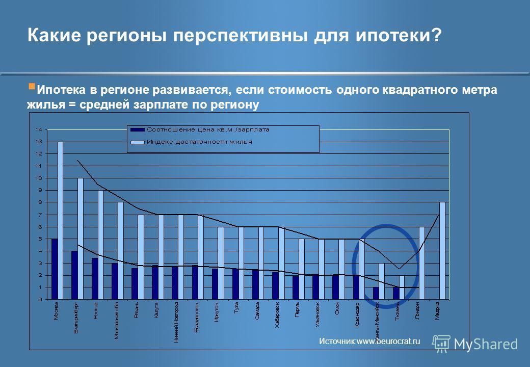 Какие регионы перспективны для ипотеки? Ипотека в регионе развивается, если стоимость одного квадратного метра жилья = средней зарплате по региону Источник:www.beurocrat.ru