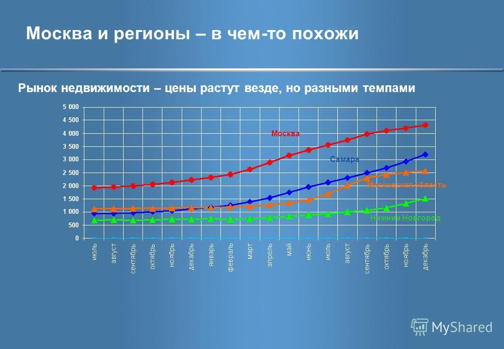 Москва и регионы – в чем-то похожи Рынок недвижимости – цены растут везде, но разными темпами Москва Самара Московская область Нижний Новгород