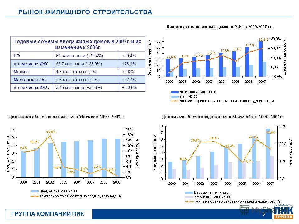 ГРУППА КОМПАНИЙ ПИК РЫНОК ЖИЛИЩНОГО СТРОИТЕЛЬСТВА Годовые объемы ввода жилых домов в 2007г. и их изменение к 2006г. РФ60, 4 млн. кв. м (+19,4%)+19,4% в том числе ИЖС25,7 млн. кв. м (+28,9%)+28,9% Москва4,8 млн. кв. м (+1,0%)+1,0% Московская обл.7,6 м