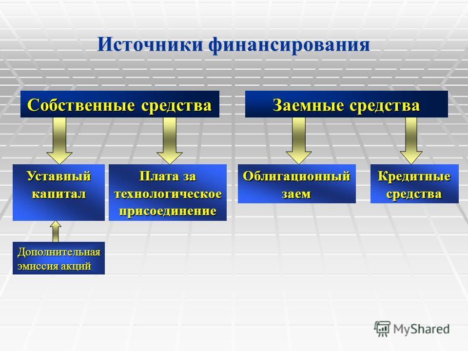 Источники финансирования Собственные средства Заемные средства Уставный капитал Плата за технологическое присоединение Облигационный заем Кредитные средства Дополнительная эмиссия акций