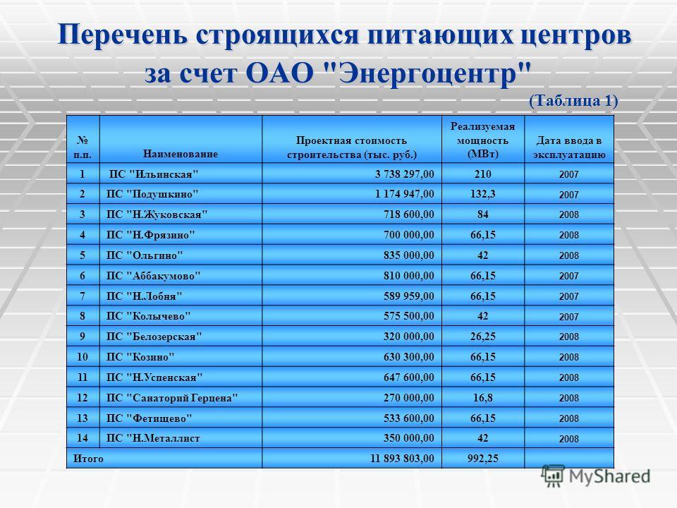 Перечень строящихся питающих центров за счет ОАО