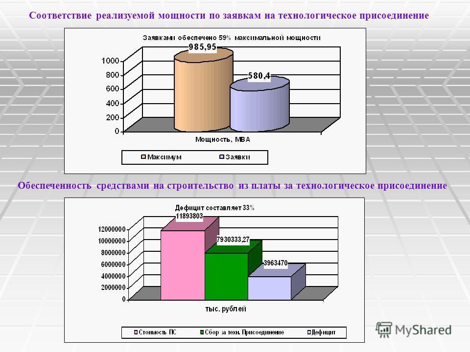 Соответствие реализуемой мощности по заявкам на технологическое присоединение Обеспеченность средствами на строительство из платы за технологическое присоединение