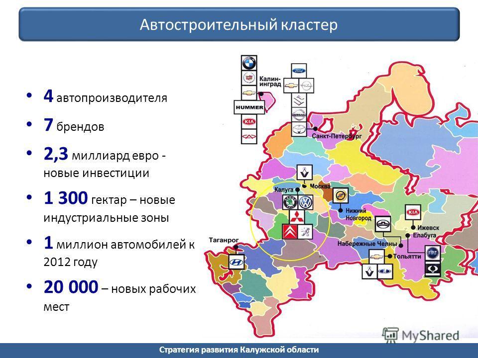 Стратегия развития Калужской области Автостроительный кластер 4 автопроизводителя 7 брендов 2,3 миллиард евро - новые инвестиции 1 300 гектар – новые индустриальные зоны 1 миллион автомобилей к 2012 году 20 000 – новых рабочих мест