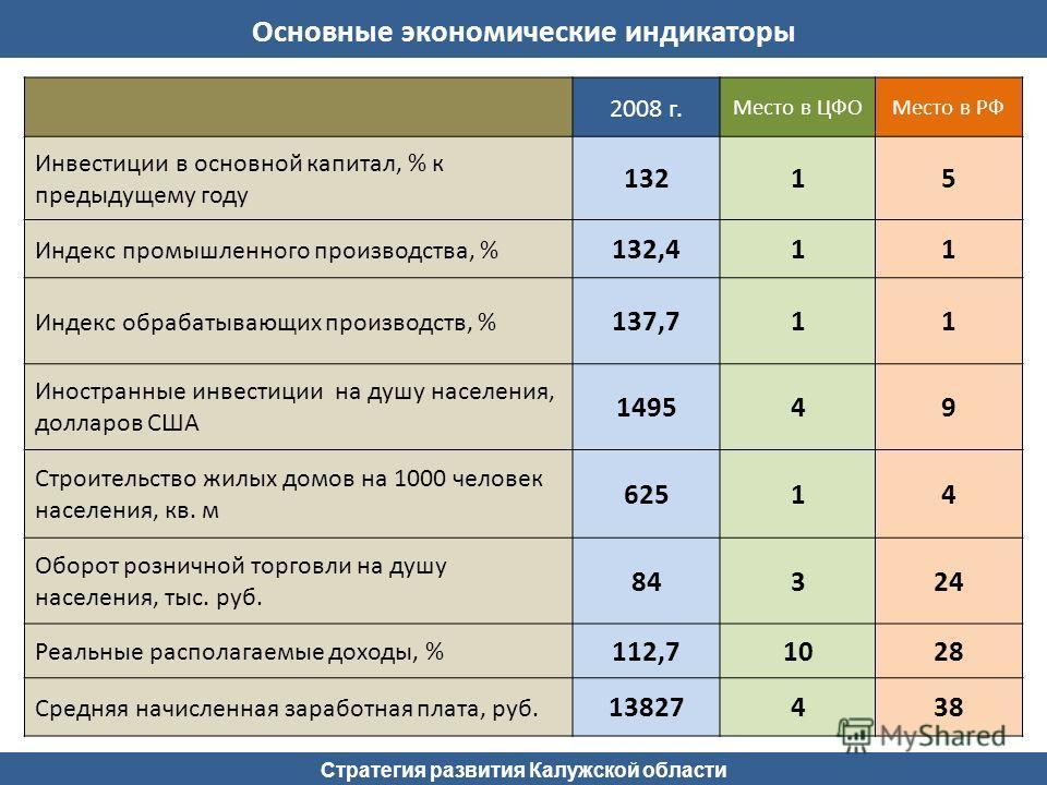 Стратегия развития Калужской области 2008 г. Место в ЦФОМесто в РФ Инвестиции в основной капитал, % к предыдущему году 13215 Индекс промышленного производства, % 132,411 Индекс обрабатывающих производств, % 137,711 Иностранные инвестиции на душу насе