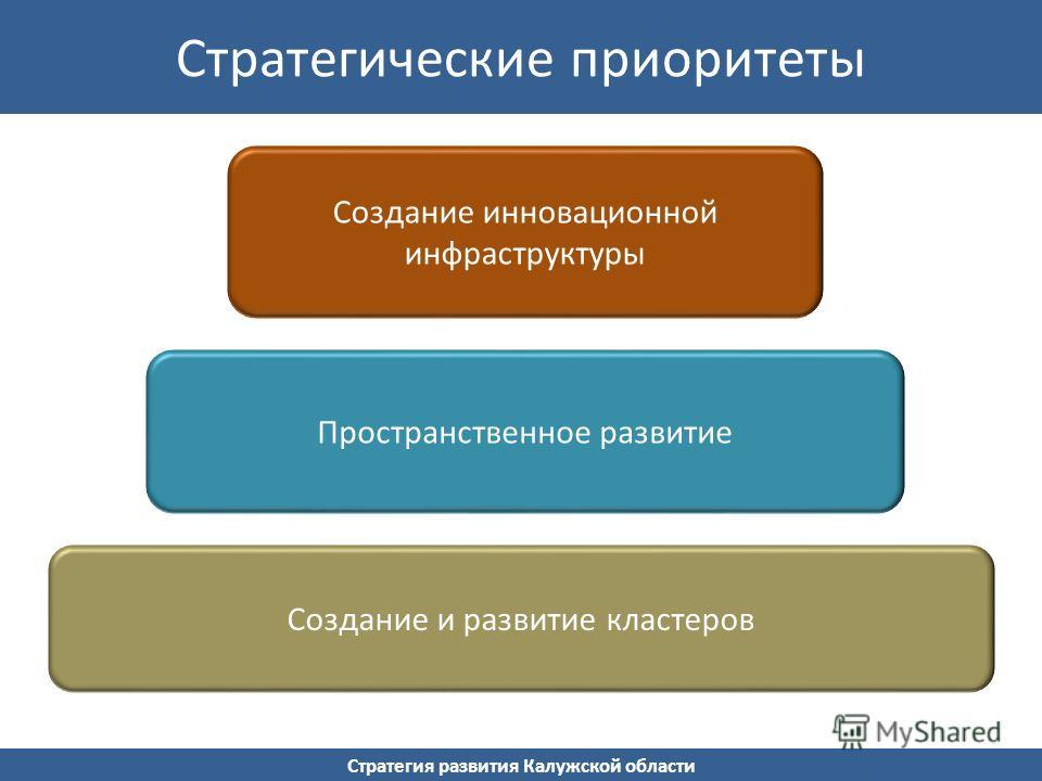 Стратегия развития Калужской области Стратегические приоритеты Создание инновационной инфраструктуры Пространственное развитие Создание и развитие кластеров