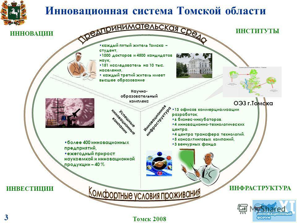Инновационная система Томской области Томск 2008 ИНВЕСТИЦИИ 3 Успешные инновационные компании более 400 инновационных предприятий, ежегодный прирост наукоемкой и инновационной продукции – 40 % ИННОВАЦИИ ИНФРАСТРУКТУРА ИНСТИТУТЫ каждый пятый житель То