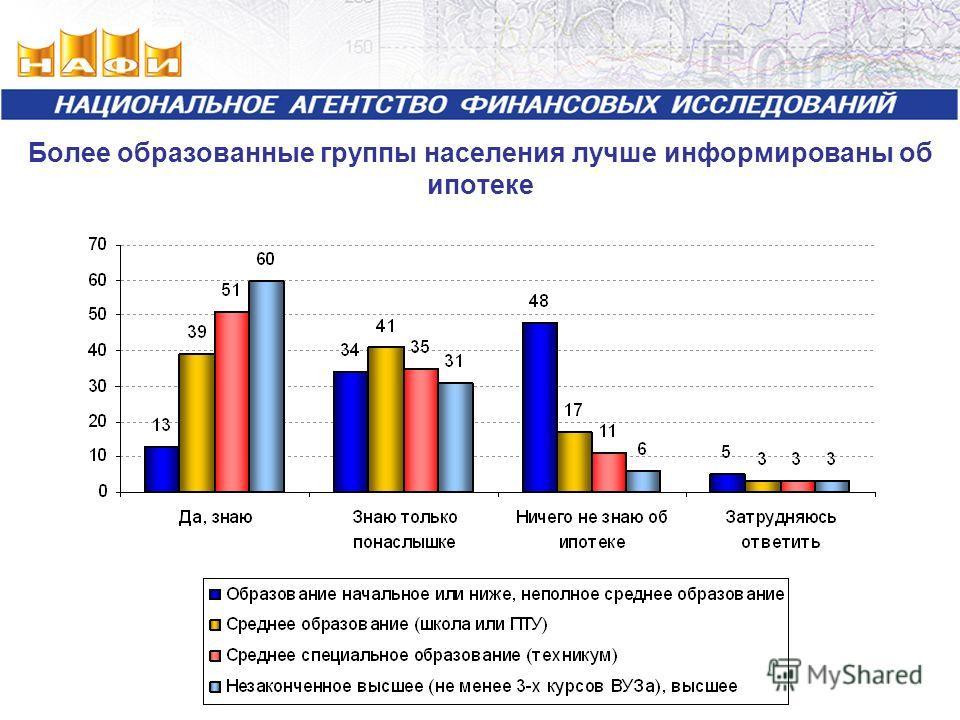 Более образованные группы населения лучше информированы об ипотеке