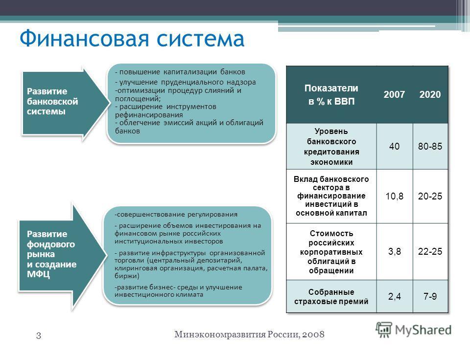 Финансовая система 3Минэкономразвития России, 2008 - повышение капитализации банков - улучшение пруденциального надзора -оптимизации процедур слияний и поглощений; - расширение инструментов рефинансирования - облегчение эмиссий акций и облигаций банк