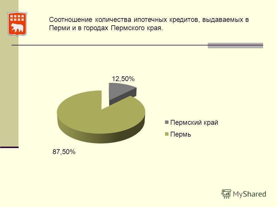 Соотношение количества ипотечных кредитов, выдаваемых в Перми и в городах Пермского края.