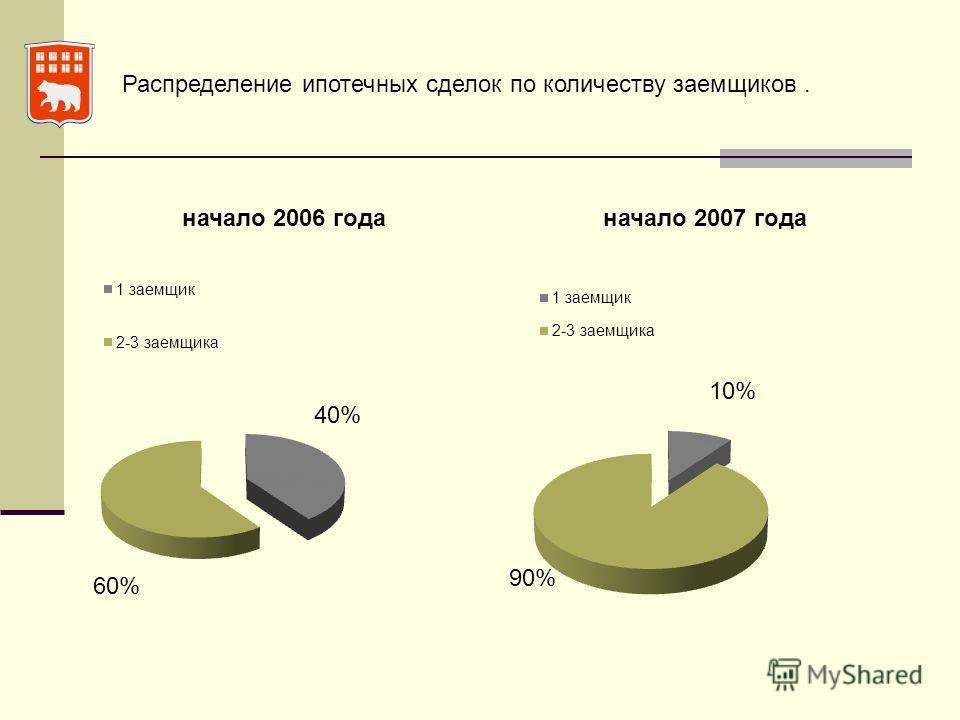 Распределение ипотечных сделок по количеству заемщиков.