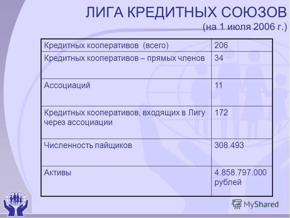 ЛИГА КРЕДИТНЫХ СОЮЗОВ (на 1 июля 2006 г.) Кредитных кооперативов (всего)206 Кредитных кооперативов – прямых членов34 Ассоциаций11 Кредитных кооперативов, входящих в Лигу через ассоциации 172 Численность пайщиков308.493 Активы4.858.797.000 рублей