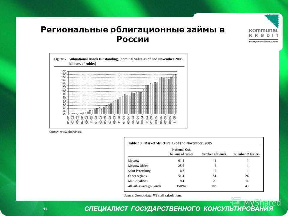 Füllung weiß/ keine Füllung СПЕЦИАЛИСТ ГОСУДАРСТВЕННОГО КОНСУЛЬТИРОВАНИЯ 12 Региональные облигационные займы в России