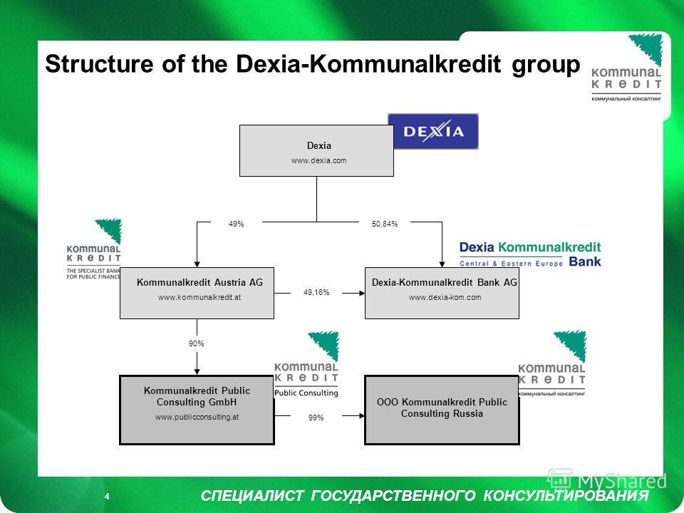 Füllung weiß/ keine Füllung СПЕЦИАЛИСТ ГОСУДАРСТВЕННОГО КОНСУЛЬТИРОВАНИЯ 4 Structure of the Dexia-Kommunalkredit group Dexia www.dexia.com Kommunalkredit Austria AG www.kommunalkredit.at Kommunalkredit Public Consulting GmbH www.publicconsulting.at D