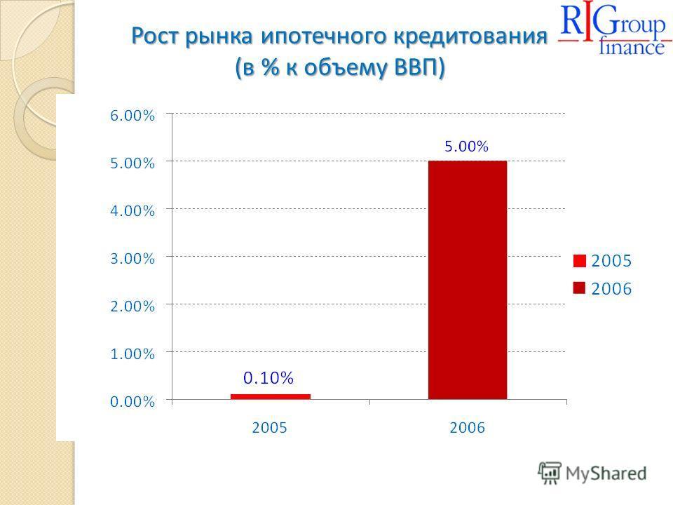 Рост рынка ипотечного кредитования (в % к объему ВВП)