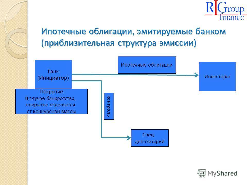 Ипотечные облигации, эмитируемые банком (приблизительная структура эмиссии) Банк (Инициатор) Покрытие В случае банкротства, покрытие отделяется от конкурсной массы Инвесторы Ипотечные облигации Спец. депозитарий контроль