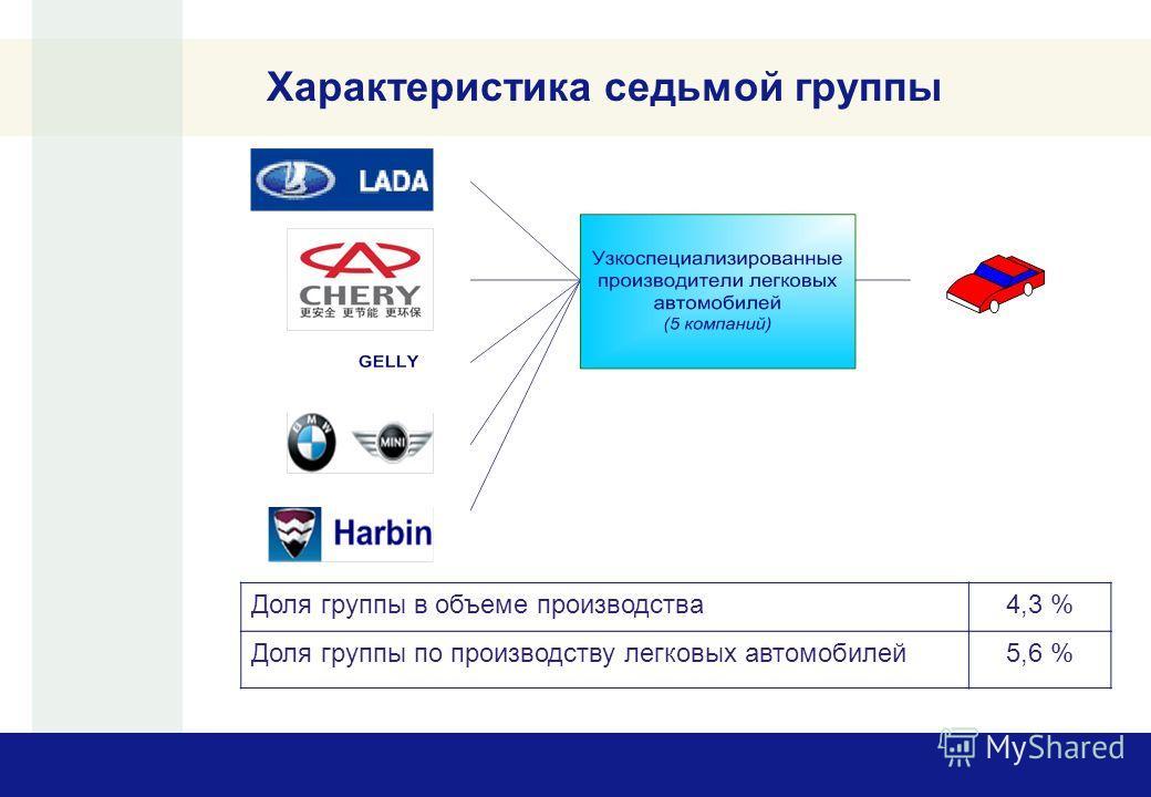Характеристика седьмой группы Доля группы в объеме производства4,3 % Доля группы по производству легковых автомобилей5,6 %