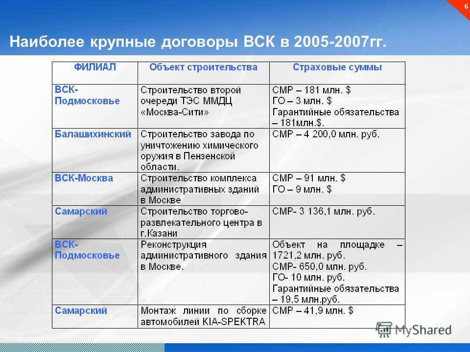 6 Наиболее крупные договоры ВСК в 2005-2007гг.