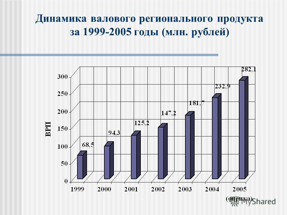 Динамика валового регионального продукта за 1999-2005 годы (млн. рублей)
