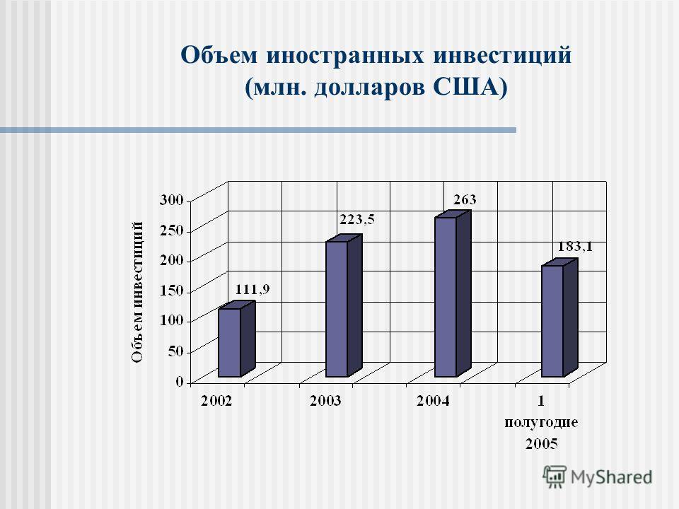 Объем иностранных инвестиций (млн. долларов США)