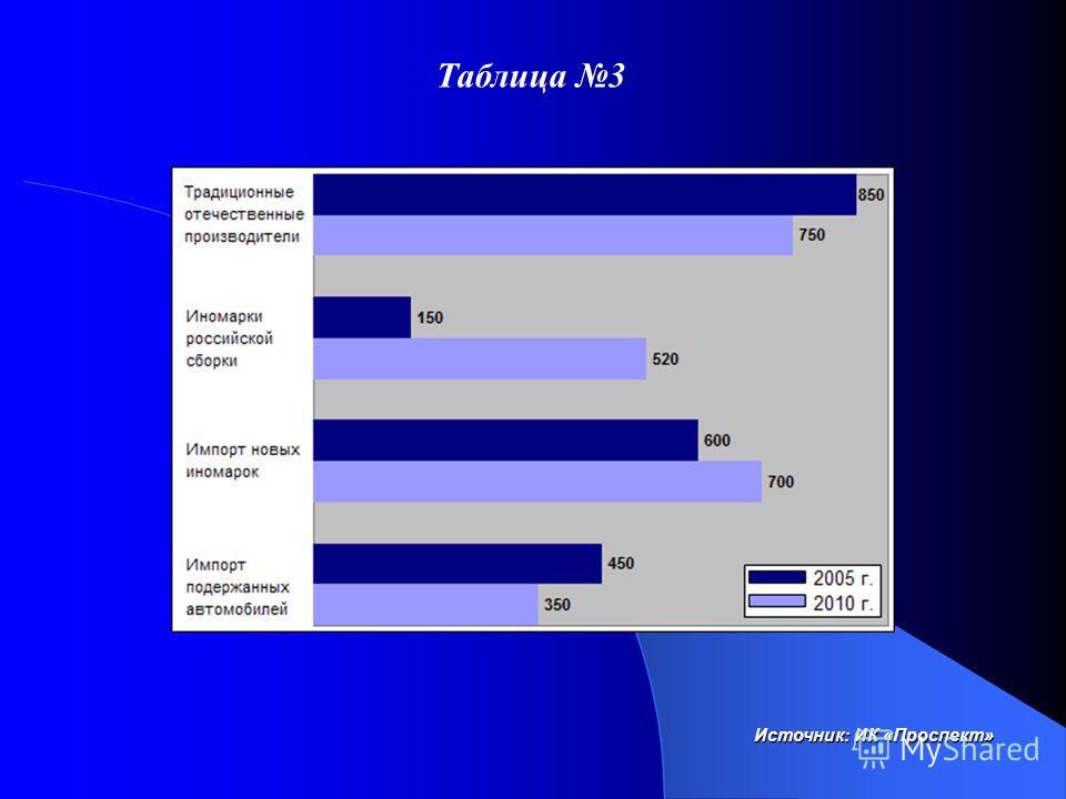 Таблица 3 Источник: ИК «Проспект»