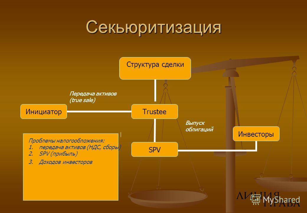 Секьюритизация Структура сделки Инициатор Trustee SPV Инвесторы Передача активов (true sale) Выпуск облигаций Проблемы налогообложения: 1.передача активов (НДС, сборы) 2.SPV (прибыль) 3.Доходов инвесторов