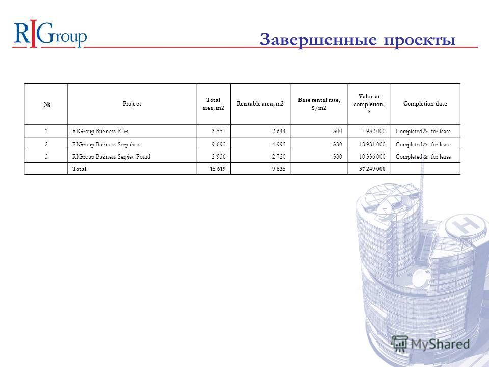 Завершенные проекты Project Total area, m2 Rentable area, m2 Base rental rate, $/m2 Value at completion, $ Completion date 1RIGroup Business Klin3 5572 6443007 932 000Completed & for lease 2RIGroup Business Serpuhov9 6934 99538018 981 000Completed &