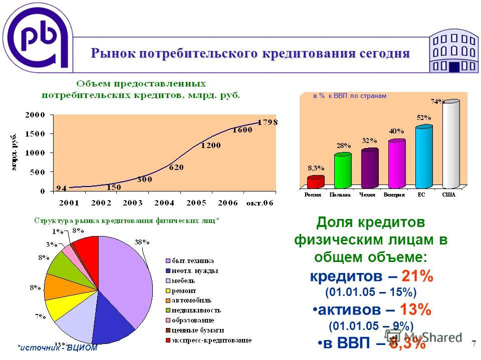 7 Рынок потребительского кредитования сегодня *источник - ВЦИОМ Доля кредитов физическим лицам в общем объеме: кредитов – 21% (01.01.05 – 15%) активов – 13% (01.01.05 – 9%) в ВВП – 8,3% в % к ВВП по странам