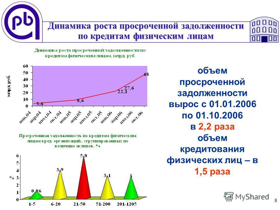 8 Динамика роста просроченной задолженности по кредитам физическим лицам объем просроченной задолженности вырос с 01.01.2006 по 01.10.2006 в 2,2 раза объем кредитования физических лиц – в 1,5 раза