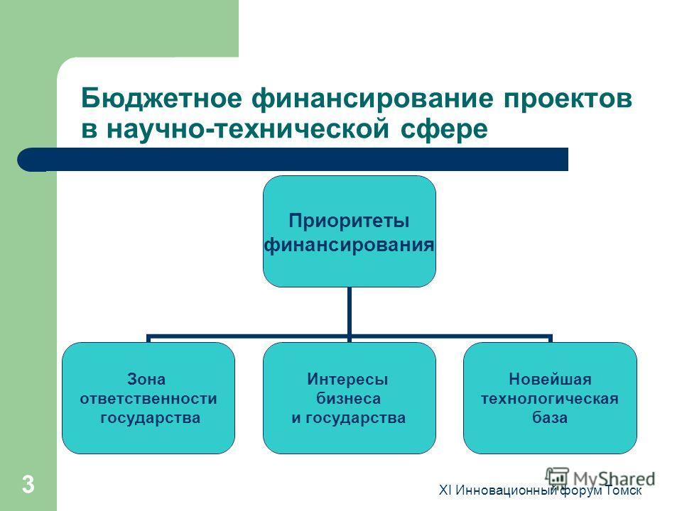 XI Инновационный форум Томск 3 Бюджетное финансирование проектов в научно-технической сфере Приоритеты финансирования Зона ответственности государства Интересы бизнеса и государства Новейшая технологическая база