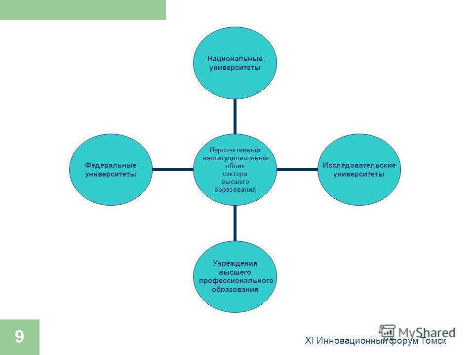 XI Инновационный форум Томск 9 Перспективный институциональный облик сектора высшего образования Национальные университеты Исследовательские университеты Учреждения высшего профессионального образования Федеральные университеты