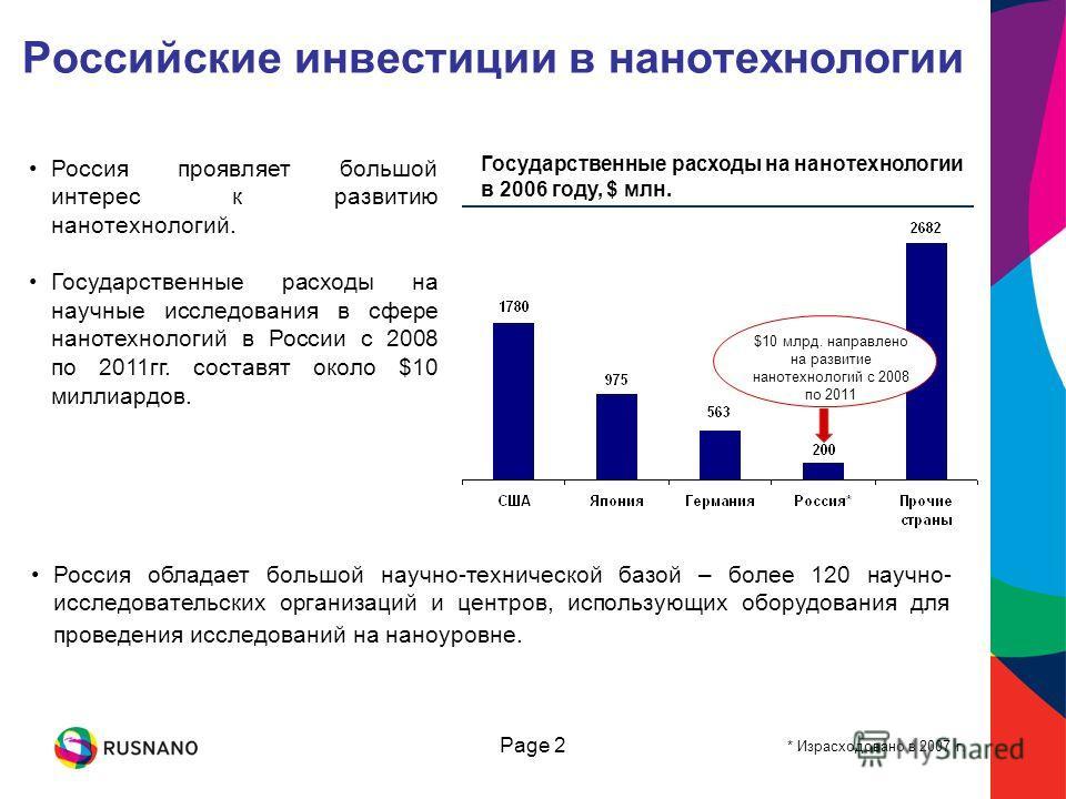 Page 2 Государственные расходы на нанотехнологии в 2006 году, $ млн. Российские инвестиции в нанотехнологии Россия проявляет большой интерес к развитию нанотехнологий. Государственные расходы на научные исследования в сфере нанотехнологий в России с