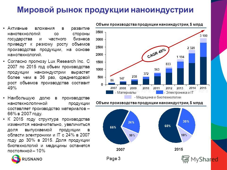 Page 3 Мировой рынок продукции наноиндустрии Активные вложения в развитие нанотехнологий со стороны государства и частного бизнеса приведут к резкому росту объемов производства продукции, на основе нанотехнологий. Согласно прогнозу Lux Research Inc.
