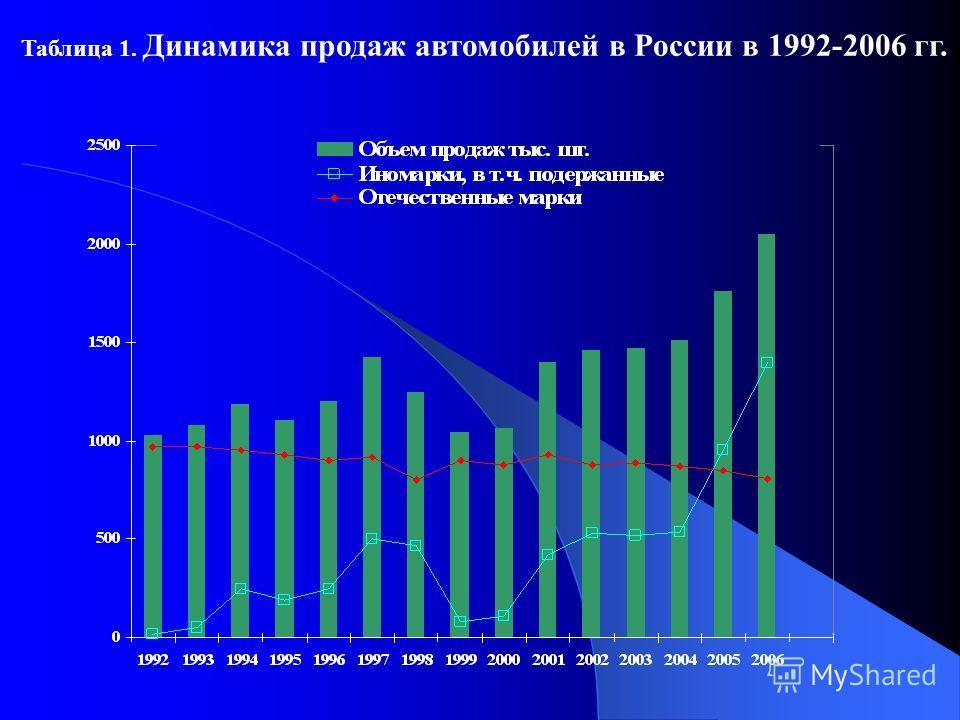 Таблица 1. Динамика продаж автомобилей в России в 1992-2006 гг.