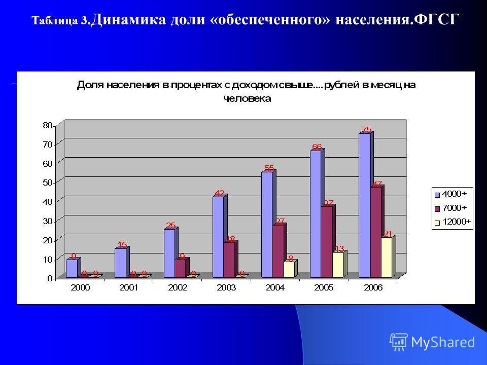 Таблица 3.Динамика доли «обеспеченного» населения.ФГСГ
