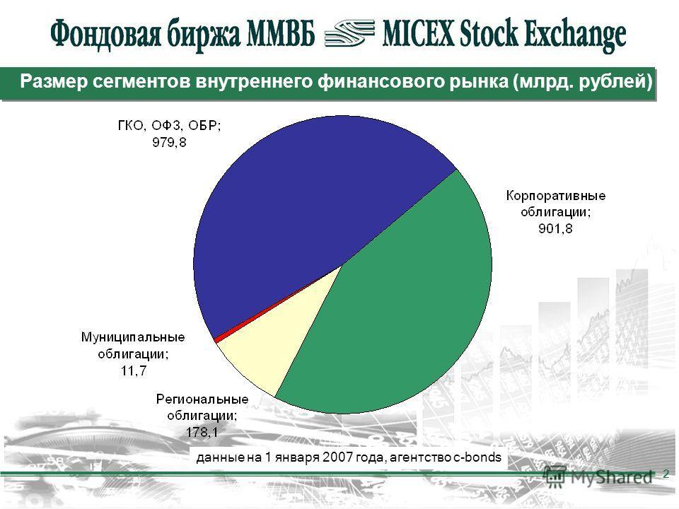 2 Размер сегментов внутреннего финансового рынка (млрд. рублей) данные на 1 января 2007 года, агентство c-bonds