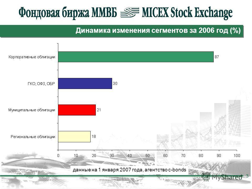 3 Динамика изменения сегментов за 2006 год (%) данные на 1 января 2007 года, агентство c-bonds