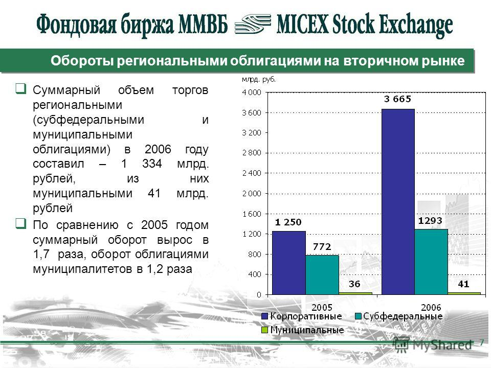 7 Обороты региональными облигациями на вторичном рынке Суммарный объем торгов региональными (субфедеральными и муниципальными облигациями) в 2006 году составил – 1 334 млрд. рублей, из них муниципальными 41 млрд. рублей По сравнению с 2005 годом сумм