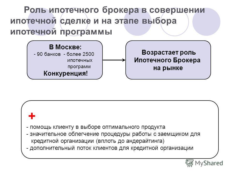 Роль ипотечного брокера в совершении ипотечной сделке и на этапе выбора ипотечной программы В Москве: - 90 банков - более 2500 ипотечных программ Конкуренция! Возрастает роль Ипотечного Брокера на рынке + - помощь клиенту в выборе оптимального продук
