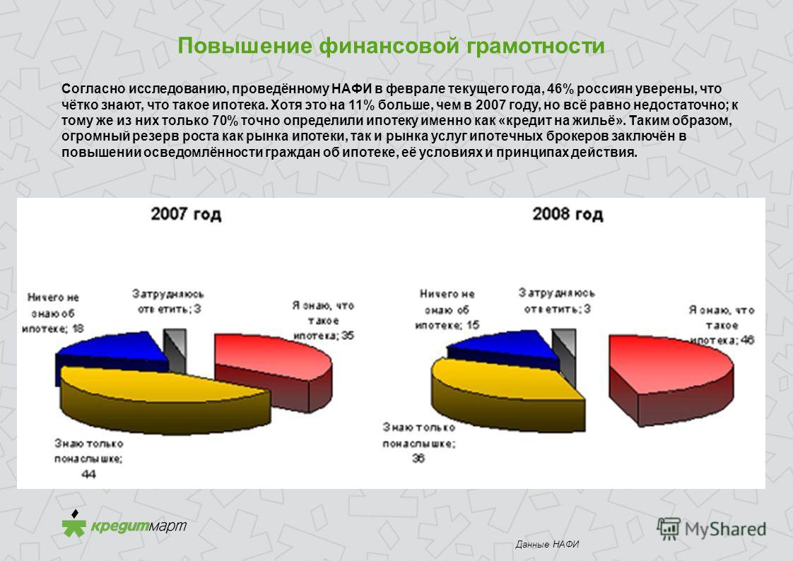 Повышение финансовой грамотности Рисунок 1. Распределение ответов респондентов на вопрос «Знаете ли Вы, что такое ипотека?», % респондентов Данные НАФИ Согласно исследованию, проведённому НАФИ в феврале текущего года, 46% россиян уверены, что чётко з