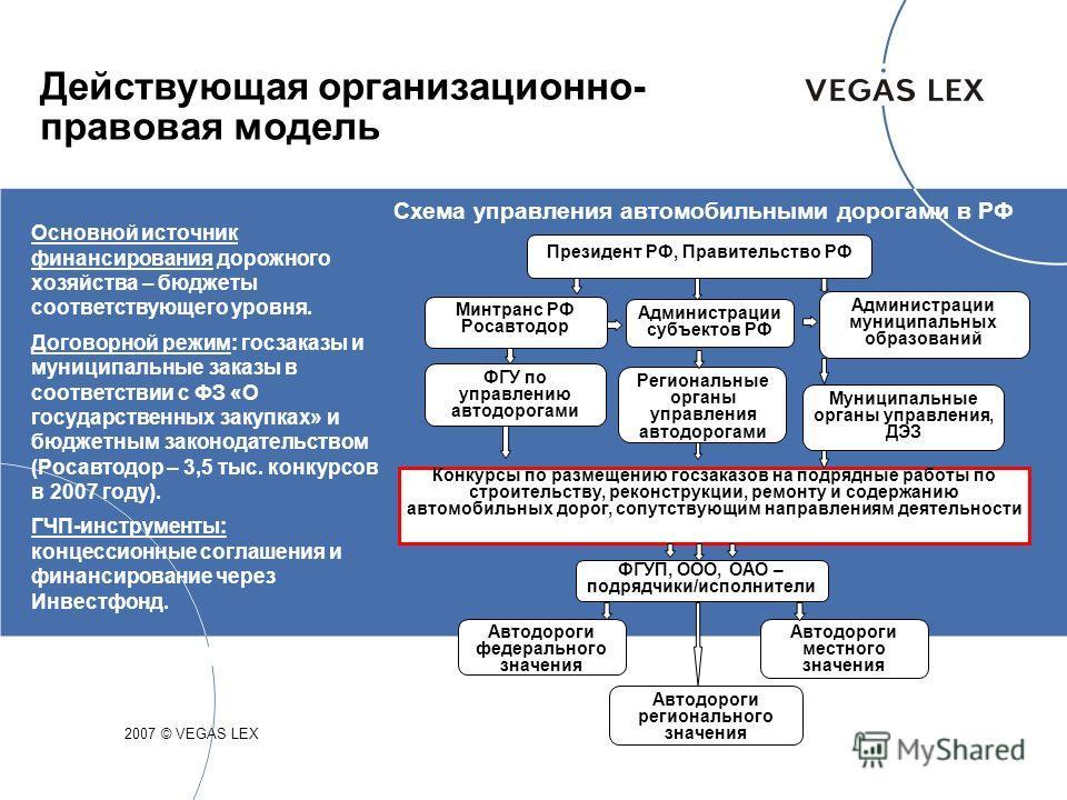 Действующая организационно- правовая модель Основной источник финансирования дорожного хозяйства – бюджеты соответствующего уровня. Договорной режим: госзаказы и муниципальные заказы в соответствии с ФЗ «О государственных закупках» и бюджетным законо