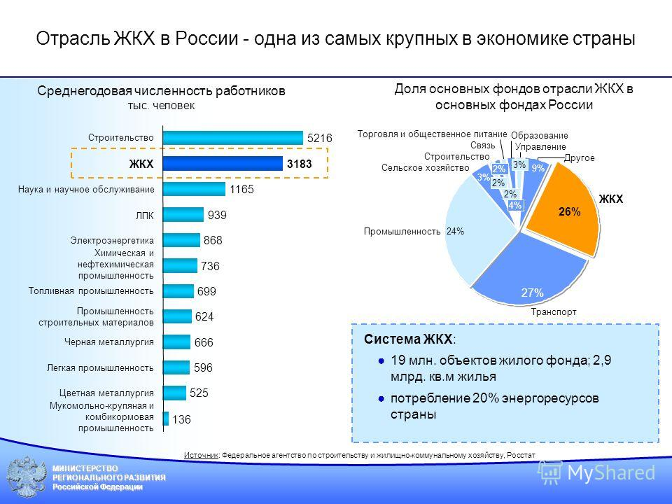 МИНИСТЕРСТВО РЕГИОНАЛЬНОГО РАЗВИТИЯ Российской Федерации 9% 26% Управление Другое Строительство Связь ЖКХ Сельское хозяйство Транспорт Торговля и общественное питание Образование Промышленность 27% 24% 3% 2% 4% 3% Отрасль ЖКХ в России - одна из самых
