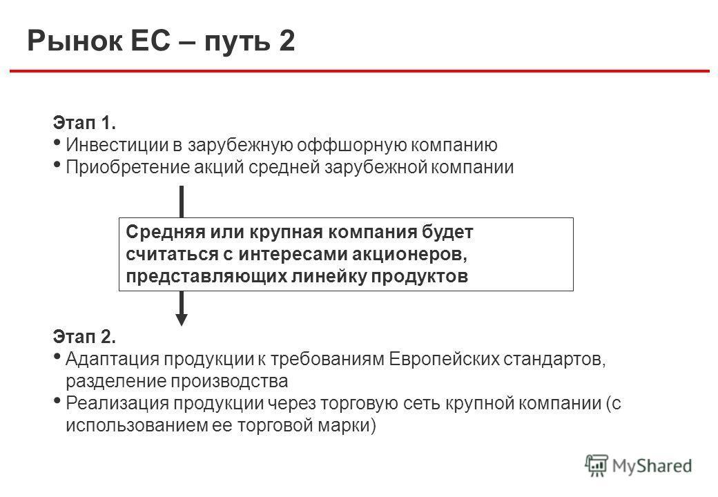 Рынок ЕС – путь 2 Этап 1. Инвестиции в зарубежную оффшорную компанию Приобретение акций средней зарубежной компании Этап 2. Адаптация продукции к требованиям Европейских стандартов, разделение производства Реализация продукции через торговую сеть кру