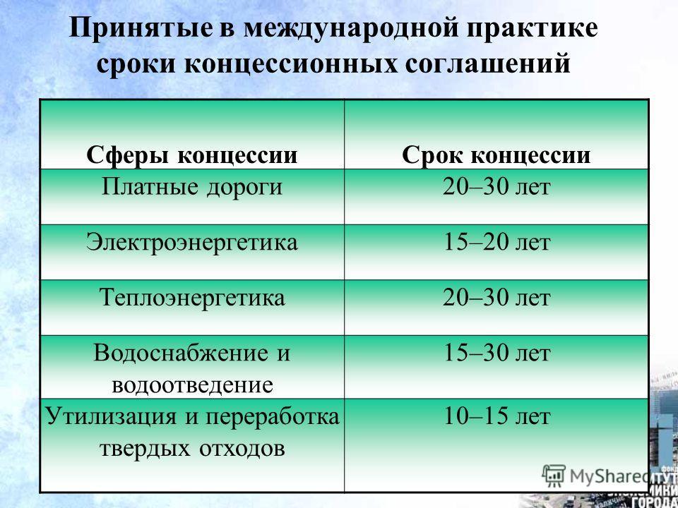 16 Принятые в международной практике сроки концессионных соглашений Сферы концессииСрок концессии Платные дороги20–30 лет Электроэнергетика15–20 лет Теплоэнергетика20–30 лет Водоснабжение и водоотведение 15–30 лет Утилизация и переработка твердых отх