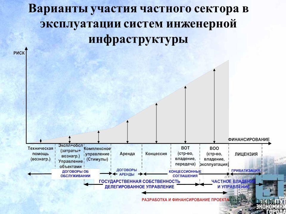 Варианты участия частного сектора в эксплуатации систем инженерной инфраструктуры
