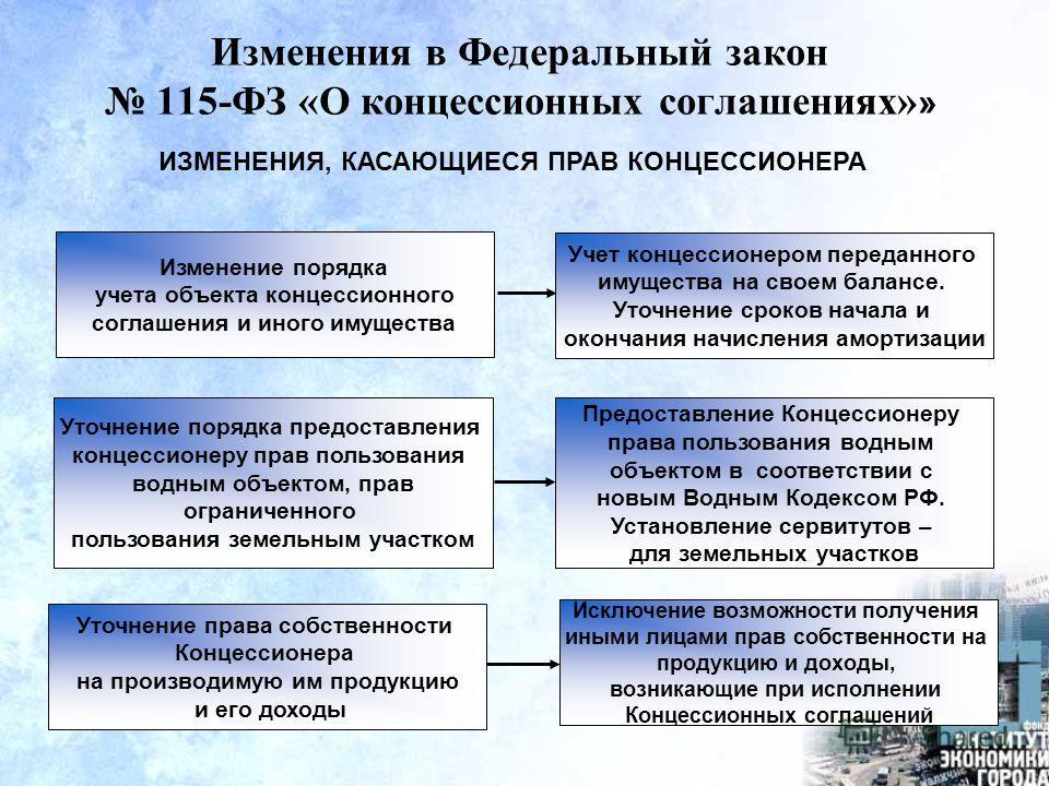 Изменения в Федеральный закон 115-ФЗ «О концессионных соглашениях» » ИЗМЕНЕНИЯ, КАСАЮЩИЕСЯ ПРАВ КОНЦЕССИОНЕРА Изменение порядка учета объекта концессионного соглашения и иного имущества Уточнение порядка предоставления концессионеру прав пользования