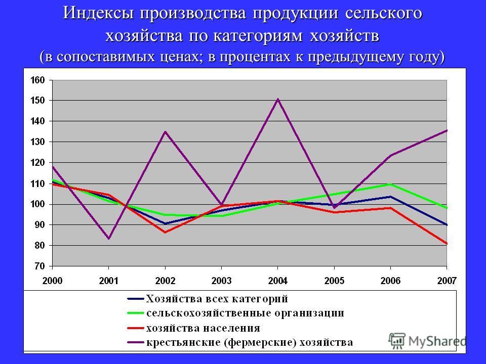 Индексы производства продукции сельского хозяйства по категориям хозяйств (в сопоставимых ценах; в процентах к предыдущему году)