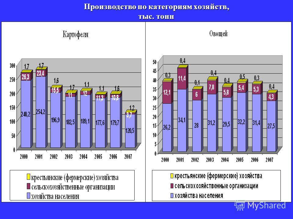 Производство по категориям хозяйств, тыс. тонн
