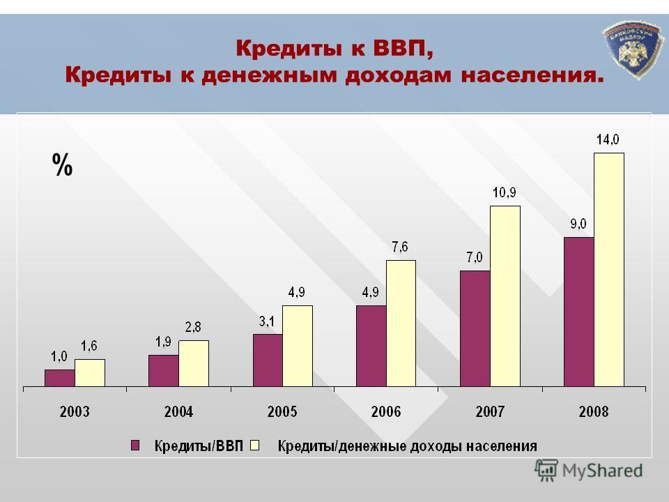 Кредиты к ВВП, Кредиты к денежным доходам населения. %