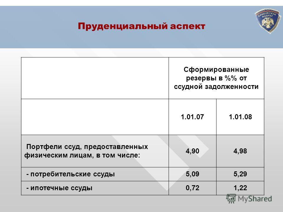 Пруденциальный аспект Сформированные резервы в % от ссудной задолженности 1.01.071.01.08 Портфели ссуд, предоставленных физическим лицам, в том числе: 4,904,98 - потребительские ссуды5,095,29 - ипотечные ссуды0,721,22