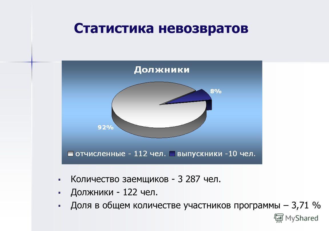 Статистика невозвратов Количество заемщиков - 3 287 чел. Количество заемщиков - 3 287 чел. Должники - 122 чел. Должники - 122 чел. Доля в общем количестве участников программы – 3,71 % Доля в общем количестве участников программы – 3,71 %